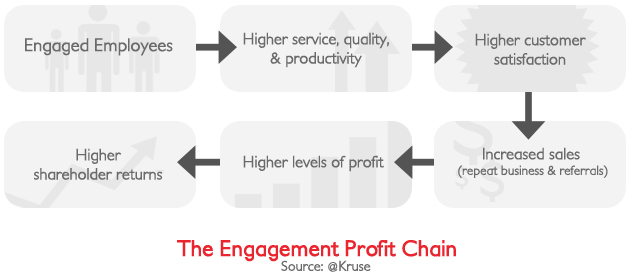 The Engagement Profit Chain