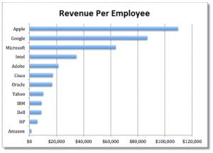revenue-per-employee